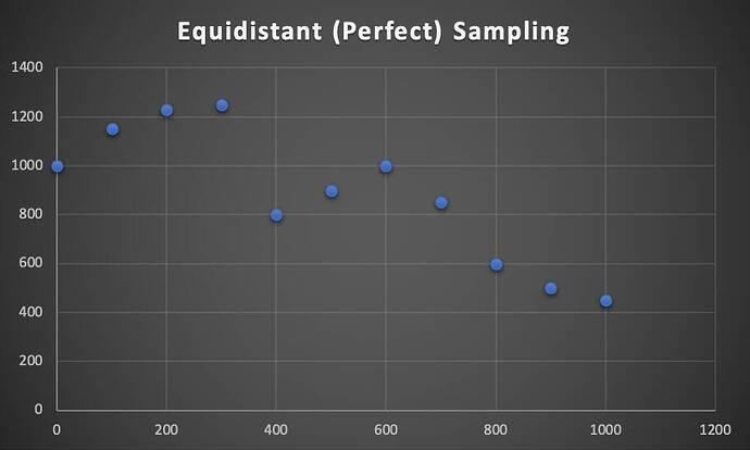Equidistant Sampling