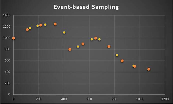 Event-based Sampling