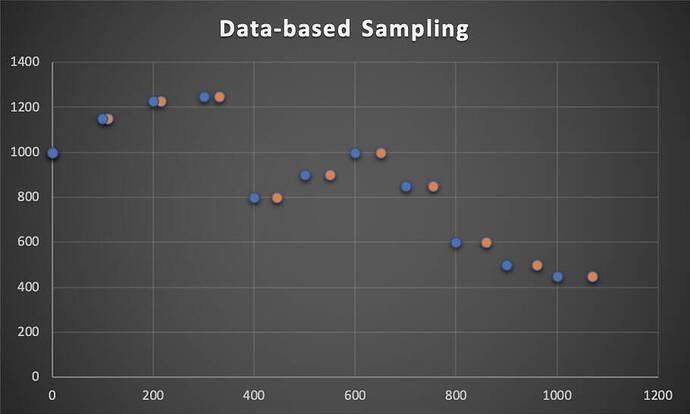 Databased Sampling