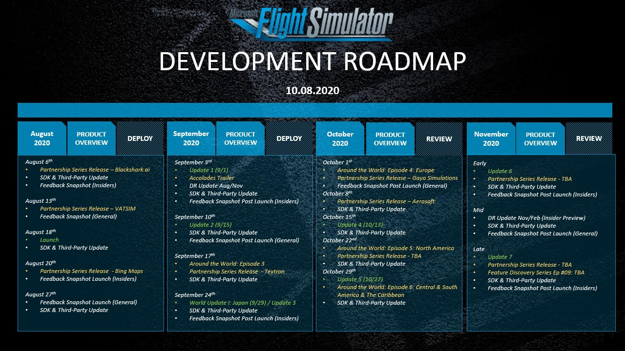 dev roadmap 10.8.20