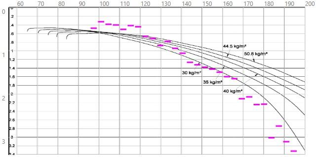 MAI-DG808S_Polar_529kg